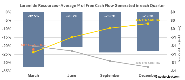 Laramide Resources (TSE:LAM.TO) Free Cash Flow Seasonality