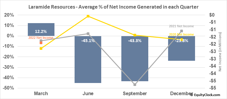 Laramide Resources (TSE:LAM.TO) Net Income Seasonality