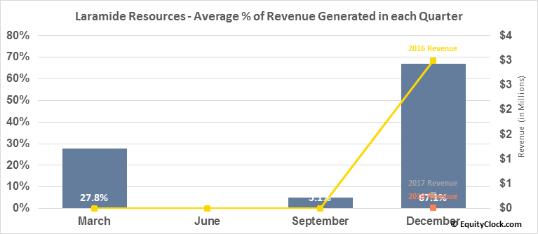 Laramide Resources (TSE:LAM.TO) Revenue Seasonality