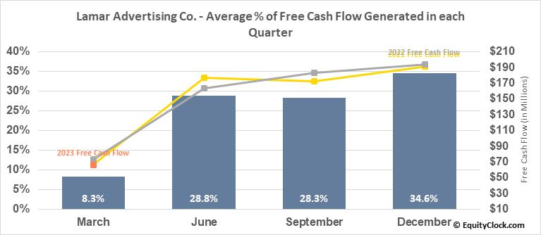 Lamar Advertising Co. (NASD:LAMR) Free Cash Flow Seasonality