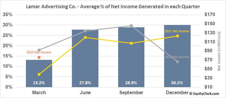 Lamar Advertising Co. (NASD:LAMR) Net Income Seasonality