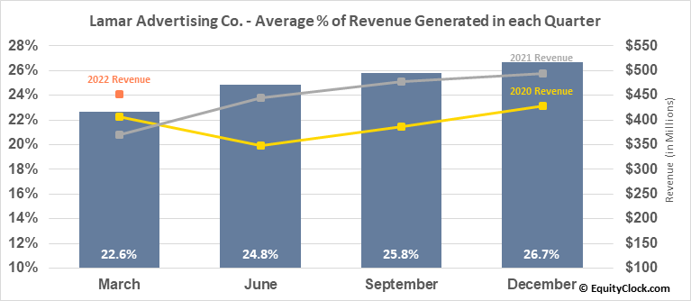 Lamar Advertising Co. (NASD:LAMR) Revenue Seasonality