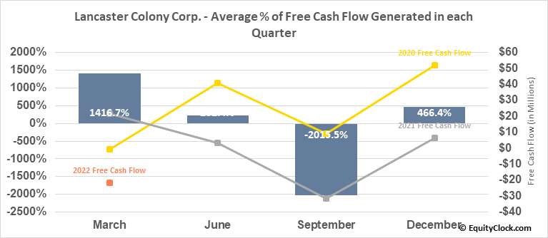 Lancaster Colony Corp. (NASD:LANC) Free Cash Flow Seasonality