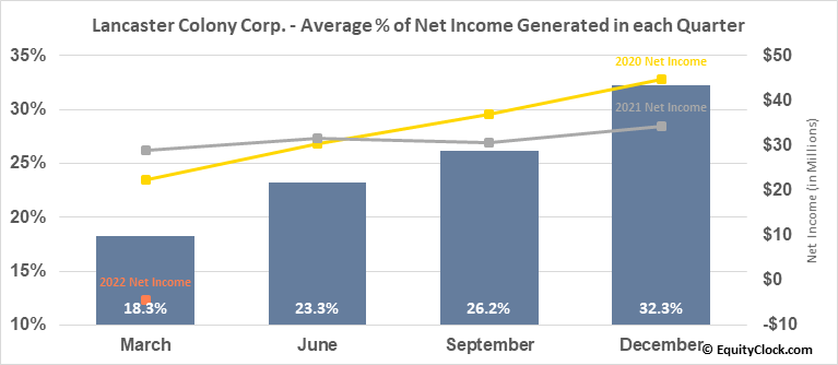 Lancaster Colony Corp. (NASD:LANC) Net Income Seasonality
