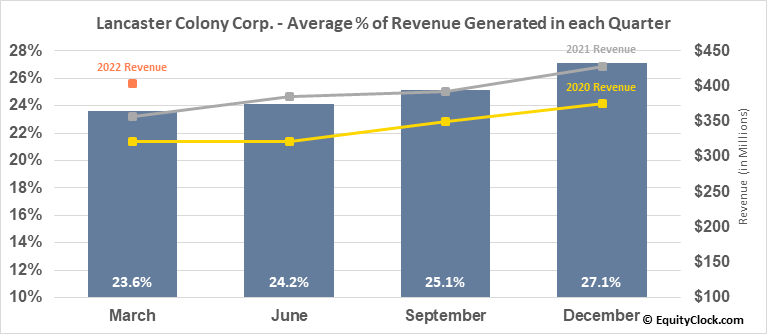 Lancaster Colony Corp. (NASD:LANC) Revenue Seasonality