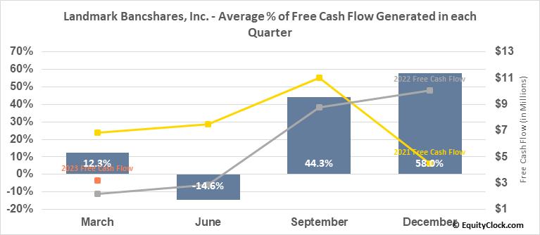 Landmark Bancshares, Inc. (NASD:LARK) Free Cash Flow Seasonality