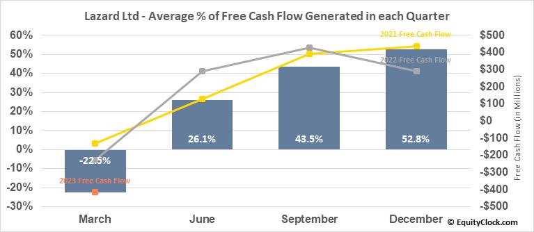Lazard Ltd (NYSE:LAZ) Free Cash Flow Seasonality