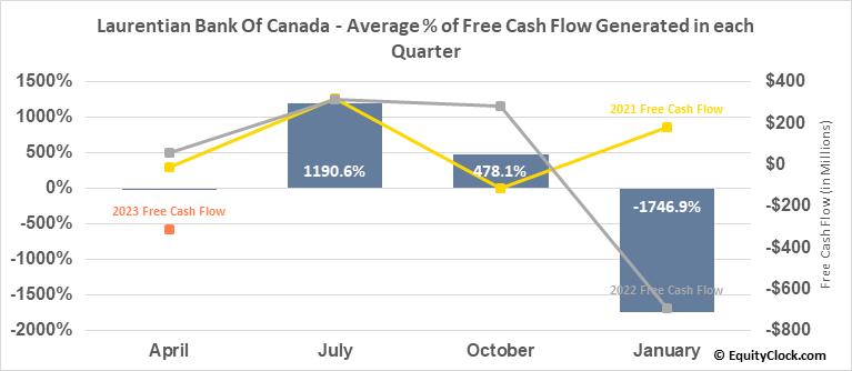 Laurentian Bank Of Canada (TSE:LB.TO) Free Cash Flow Seasonality