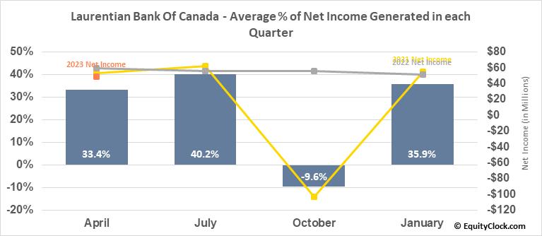 Laurentian Bank Of Canada (TSE:LB.TO) Net Income Seasonality