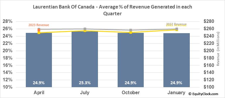 Laurentian Bank Of Canada (TSE:LB.TO) Revenue Seasonality