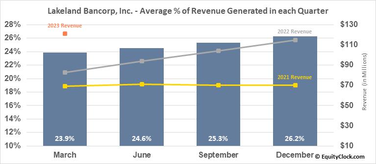 Lakeland Bancorp, Inc. (NASD:LBAI) Revenue Seasonality