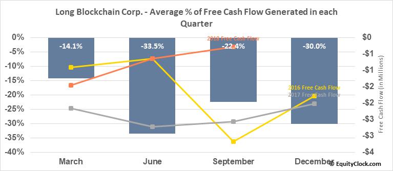Long Blockchain Corp. (OTCMKT:LBCC) Free Cash Flow Seasonality