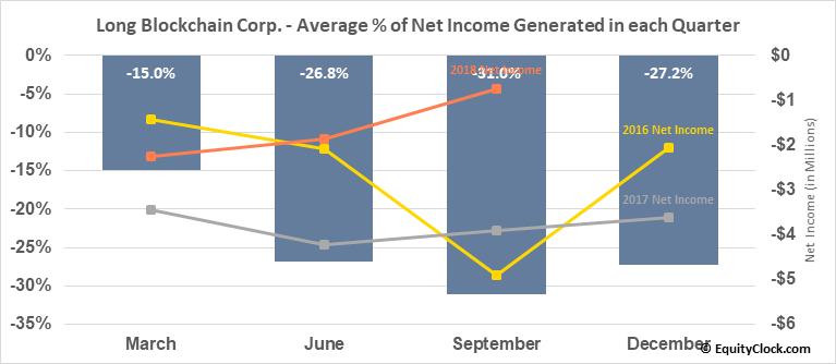 Long Blockchain Corp. (OTCMKT:LBCC) Net Income Seasonality