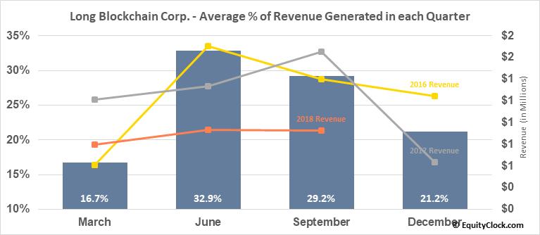 Long Blockchain Corp. (OTCMKT:LBCC) Revenue Seasonality