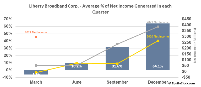 Liberty Broadband Corp. (NASD:LBRDA) Net Income Seasonality