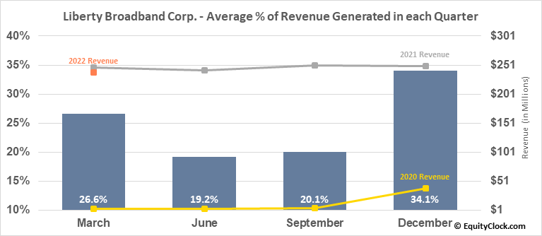 Liberty Broadband Corp. (NASD:LBRDA) Revenue Seasonality