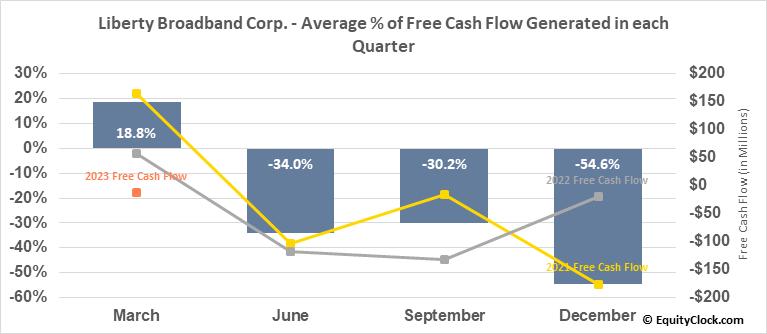 Liberty Broadband Corp. (NASD:LBRDK) Free Cash Flow Seasonality