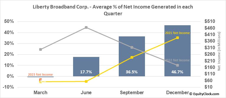 Liberty Broadband Corp. (NASD:LBRDK) Net Income Seasonality