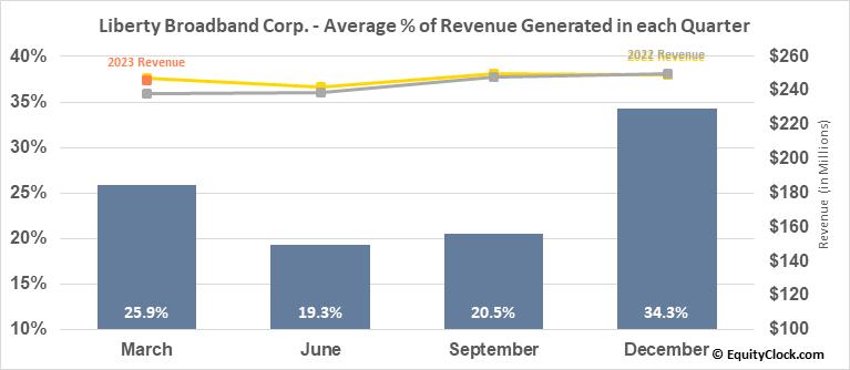 Liberty Broadband Corp. (NASD:LBRDK) Revenue Seasonality