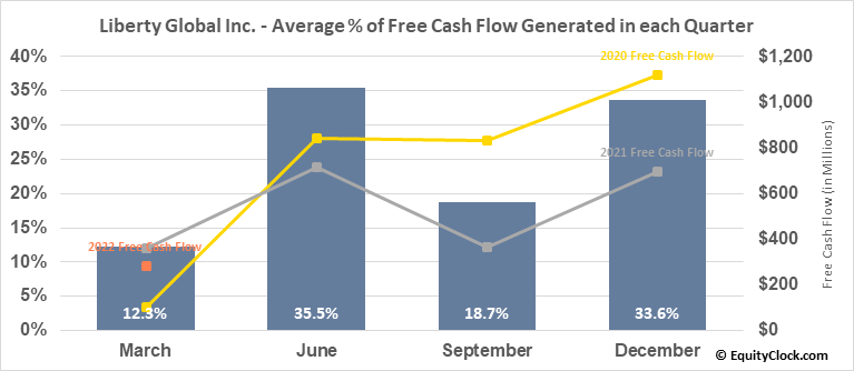 Liberty Global Inc. (NASD:LBTYA) Free Cash Flow Seasonality