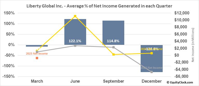 Liberty Global Inc. (NASD:LBTYA) Net Income Seasonality