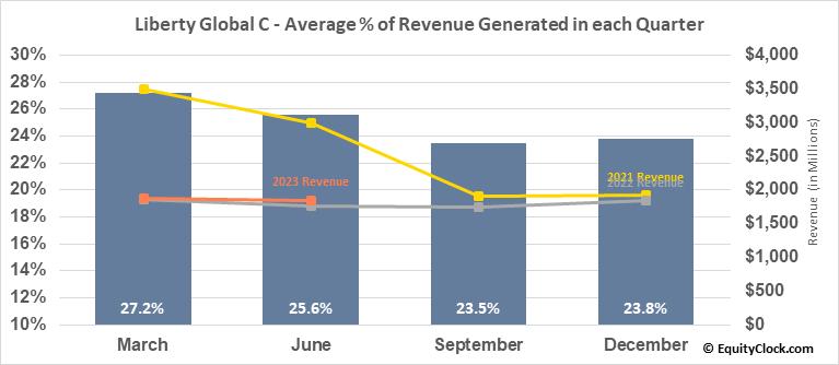 Liberty Global C (NASD:LBTYK) Revenue Seasonality
