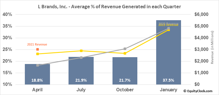L Brands, Inc. (NYSE:LB) Revenue Seasonality