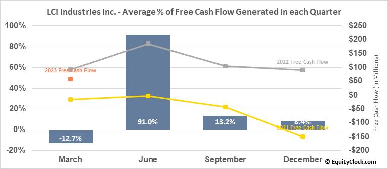 LCI Industries Inc. (NYSE:LCII) Free Cash Flow Seasonality