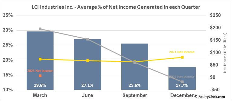LCI Industries Inc. (NYSE:LCII) Net Income Seasonality