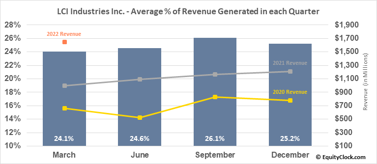 LCI Industries Inc. (NYSE:LCII) Revenue Seasonality