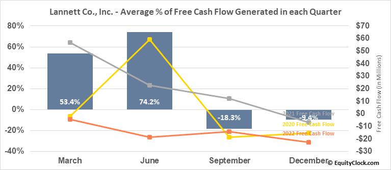 Lannett Co., Inc. (NYSE:LCI) Free Cash Flow Seasonality
