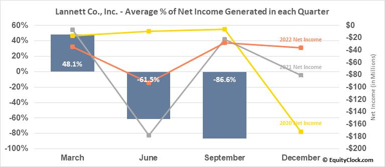 Lannett Co., Inc. (NYSE:LCI) Net Income Seasonality
