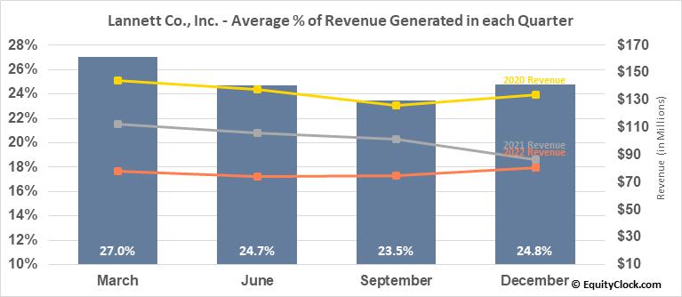 Lannett Co., Inc. (NYSE:LCI) Revenue Seasonality