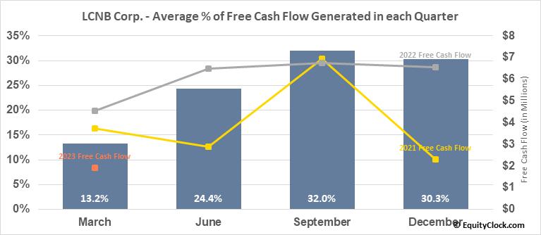 LCNB Corp. (NASD:LCNB) Free Cash Flow Seasonality