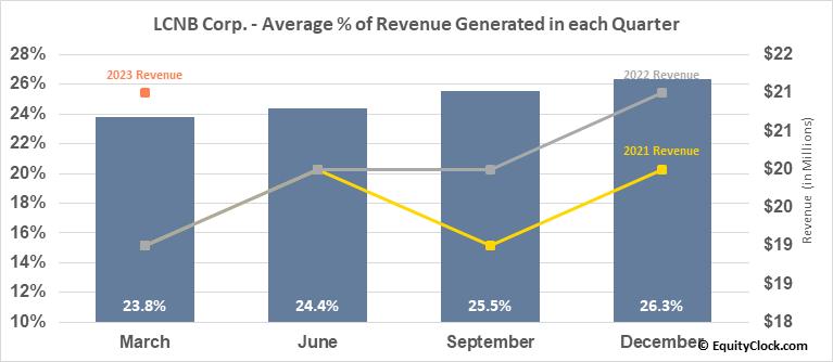 LCNB Corp. (NASD:LCNB) Revenue Seasonality