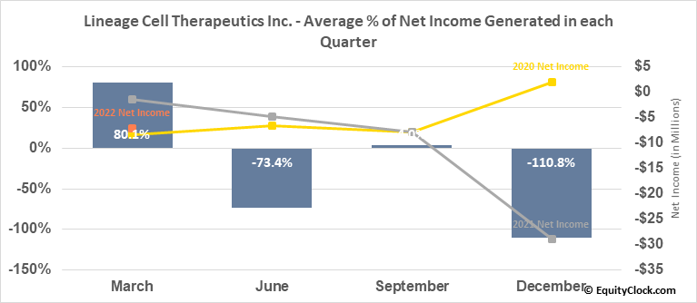 Lineage Cell Therapeutics Inc. (AMEX:LCTX) Net Income Seasonality