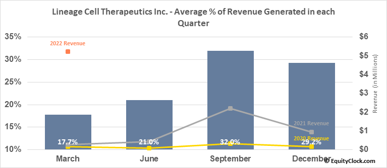 Lineage Cell Therapeutics Inc. (AMEX:LCTX) Revenue Seasonality