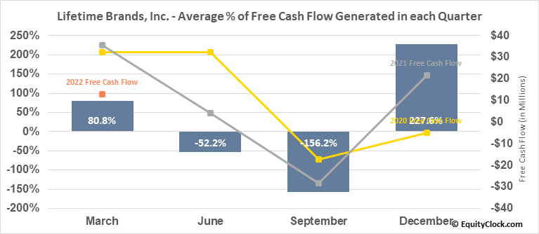 Lifetime Brands, Inc. (NASD:LCUT) Free Cash Flow Seasonality