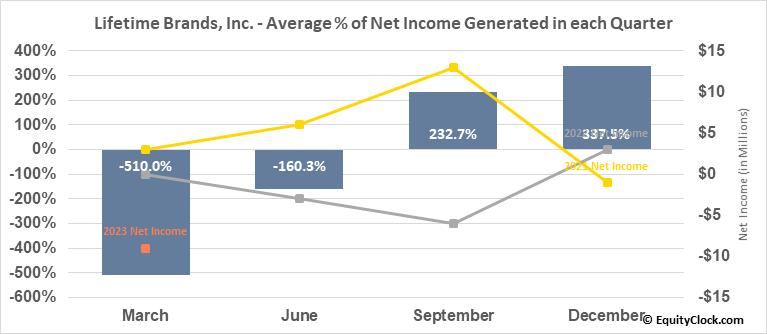 Lifetime Brands, Inc. (NASD:LCUT) Net Income Seasonality