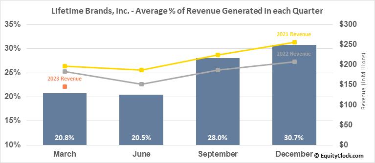 Lifetime Brands, Inc. (NASD:LCUT) Revenue Seasonality