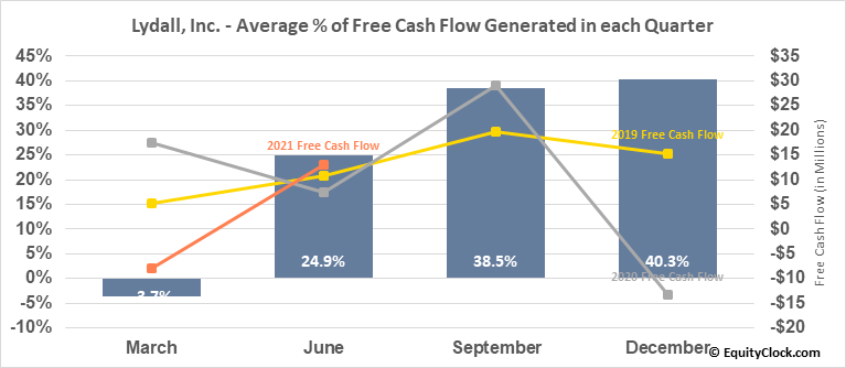 Lydall, Inc. (NYSE:LDL) Free Cash Flow Seasonality
