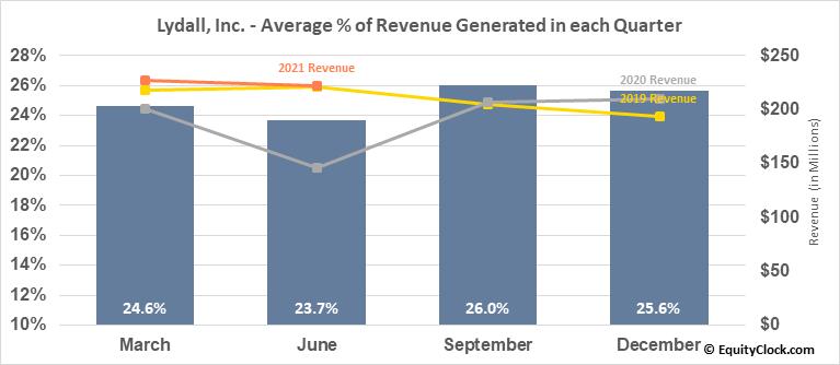 Lydall, Inc. (NYSE:LDL) Revenue Seasonality