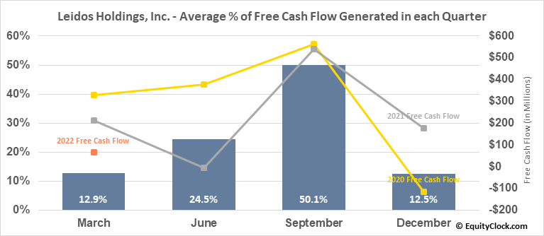 Leidos Holdings, Inc. (NYSE:LDOS) Free Cash Flow Seasonality