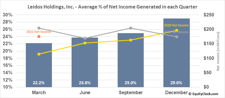 Leidos Holdings, Inc. (NYSE:LDOS) Net Income Seasonality