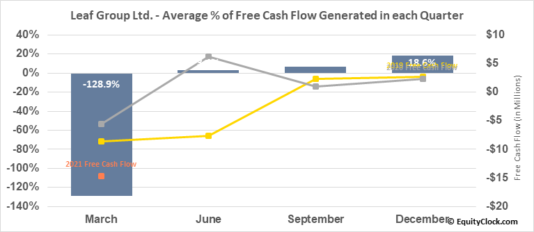 Leaf Group Ltd. (NYSE:LEAF) Free Cash Flow Seasonality