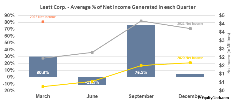 Leatt Corp. (OTCMKT:LEAT) Net Income Seasonality