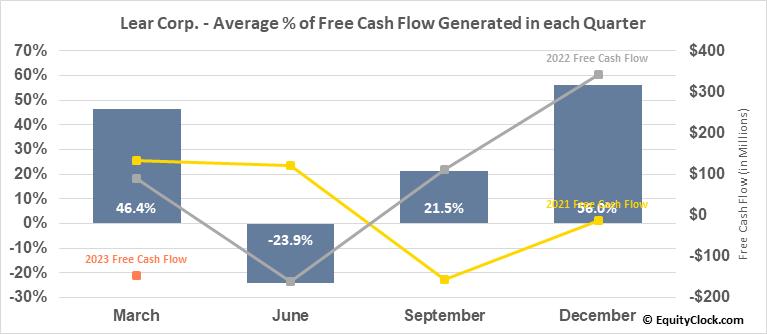 Lear Corp. (NYSE:LEA) Free Cash Flow Seasonality