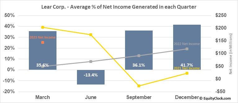 Lear Corp. (NYSE:LEA) Net Income Seasonality