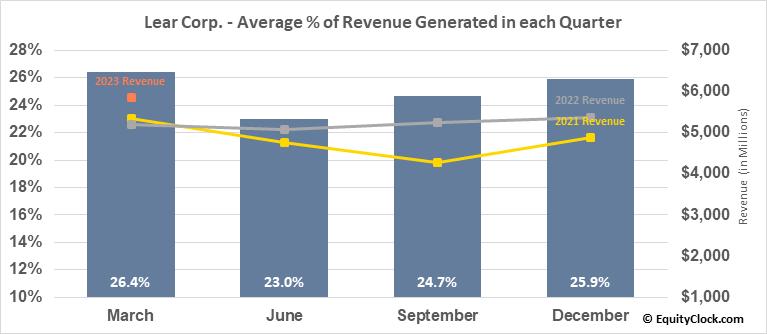 Lear Corp. (NYSE:LEA) Revenue Seasonality