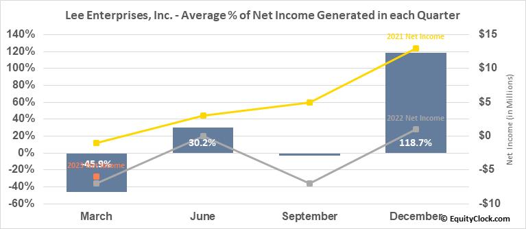 Lee Enterprises, Inc. (NYSE:LEE) Net Income Seasonality